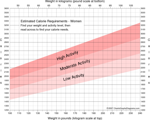 calorie-requirement-women